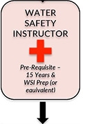 Water Safety Instructor Courses